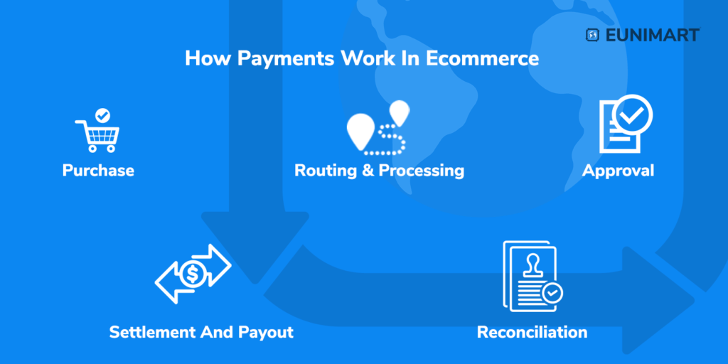 How payments work in Ecommerce